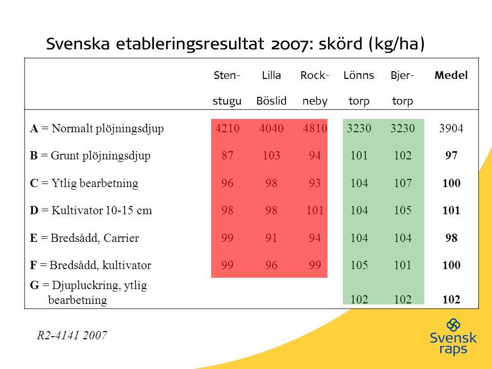 Svenska etableringsresultat 2007: skörd (kg/ha) Sten-LillaRock-LönnsBjer-Medel stuguBöslidnebytorp A = Normalt plöjningsdjup4210404048103230 3904 B =