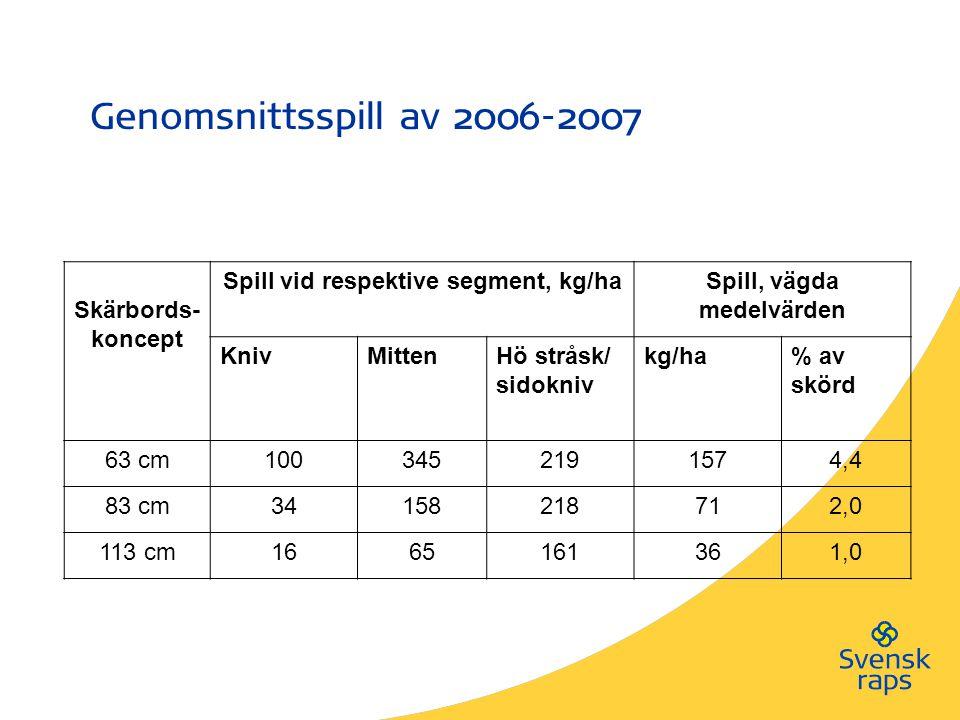 Genomsnittsspill av 2006-2007 Skärbords- koncept Spill vid respektive segment, kg/haSpill, vägda medelvärden KnivMittenHö stråsk/ sidokniv kg/ha% av skörd 63 cm1003452191574,4 83 cm34158218712,0 113 cm1665161361,0