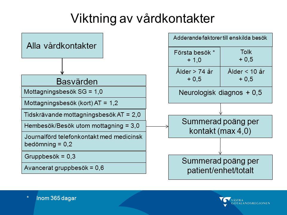 Viktning av vårdkontakter Alla vårdkontakter Mottagningsbesök SG = 1,0 Mottagningsbesök (kort) AT = 1,2 Basvärden Hembesök/Besök utom mottagning = 3,0