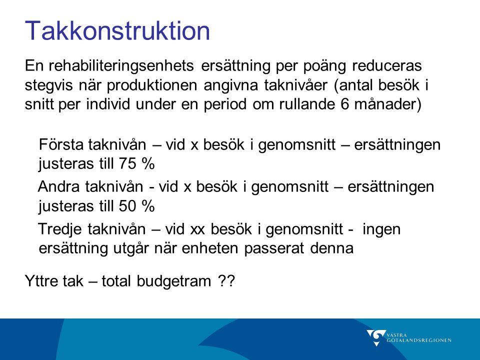 Takkonstruktion En rehabiliteringsenhets ersättning per poäng reduceras stegvis när produktionen angivna taknivåer (antal besök i snitt per individ un