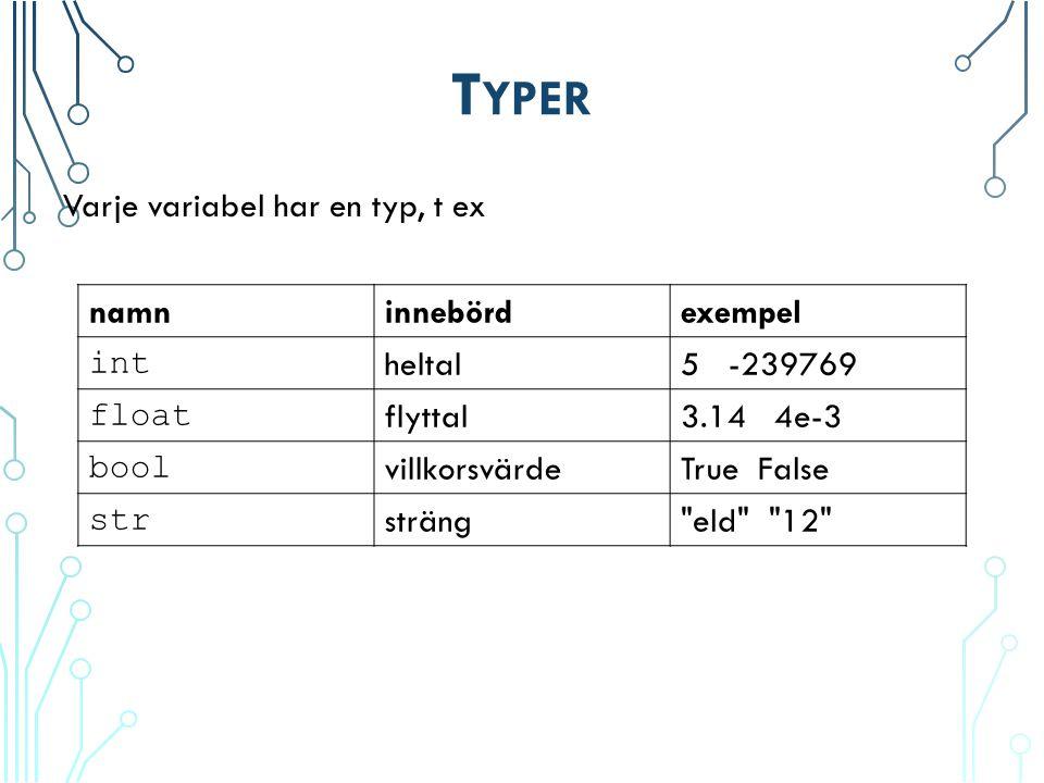 T YPER Varje variabel har en typ, t ex namninnebördexempel int heltal5 -239769 float flyttal3.14 4e-3 bool villkorsvärdeTrue False str sträng eld 12