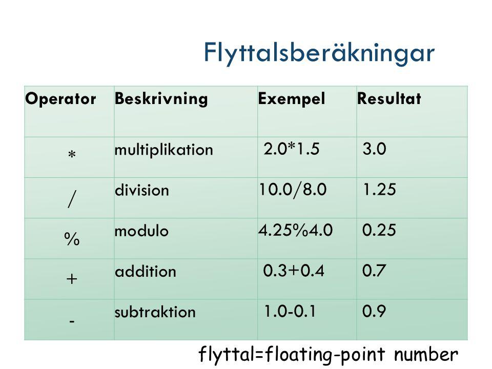 Flyttalsberäkningar OperatorBeskrivningExempelResultat * multiplikation 2.0*1.5 3.0 / division10.0/8.0 1.25 % modulo4.25%4.0 0.25 + addition 0.3+0.4 0.7 - subtraktion 1.0-0.1 0.9 flyttal=floating-point number