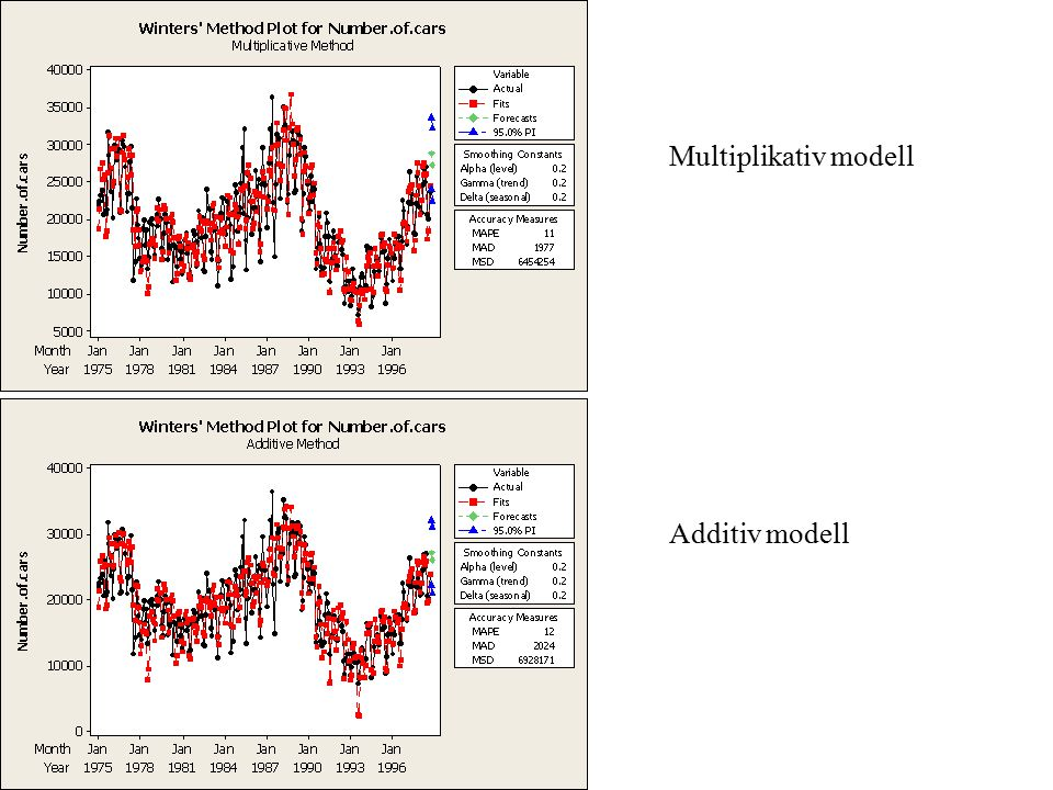 Multiplikativ modell Additiv modell