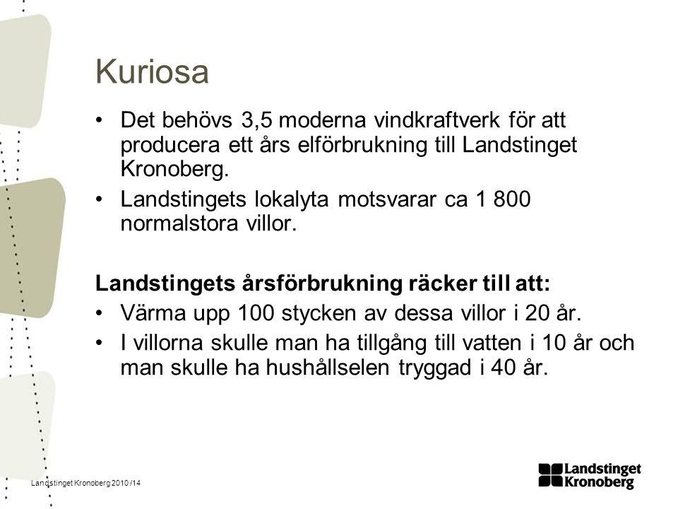 Landstinget Kronoberg 2010 /14 Kuriosa Det behövs 3,5 moderna vindkraftverk för att producera ett års elförbrukning till Landstinget Kronoberg. Landst