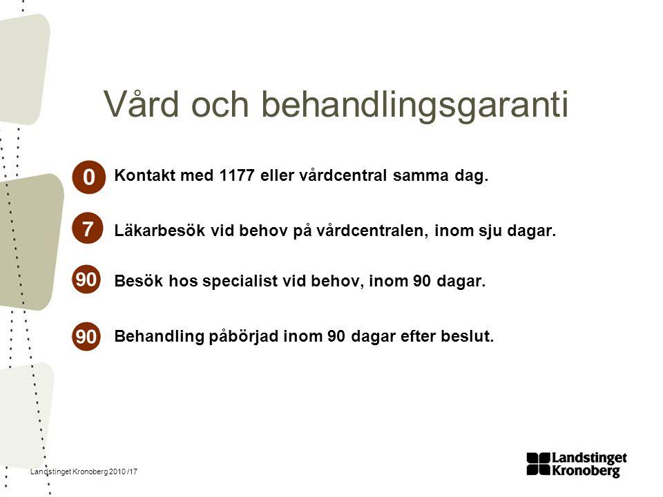 Landstinget Kronoberg 2010 /17 Vård och behandlingsgaranti Kontakt med 1177 eller vårdcentral samma dag. Läkarbesök vid behov på vårdcentralen, inom s