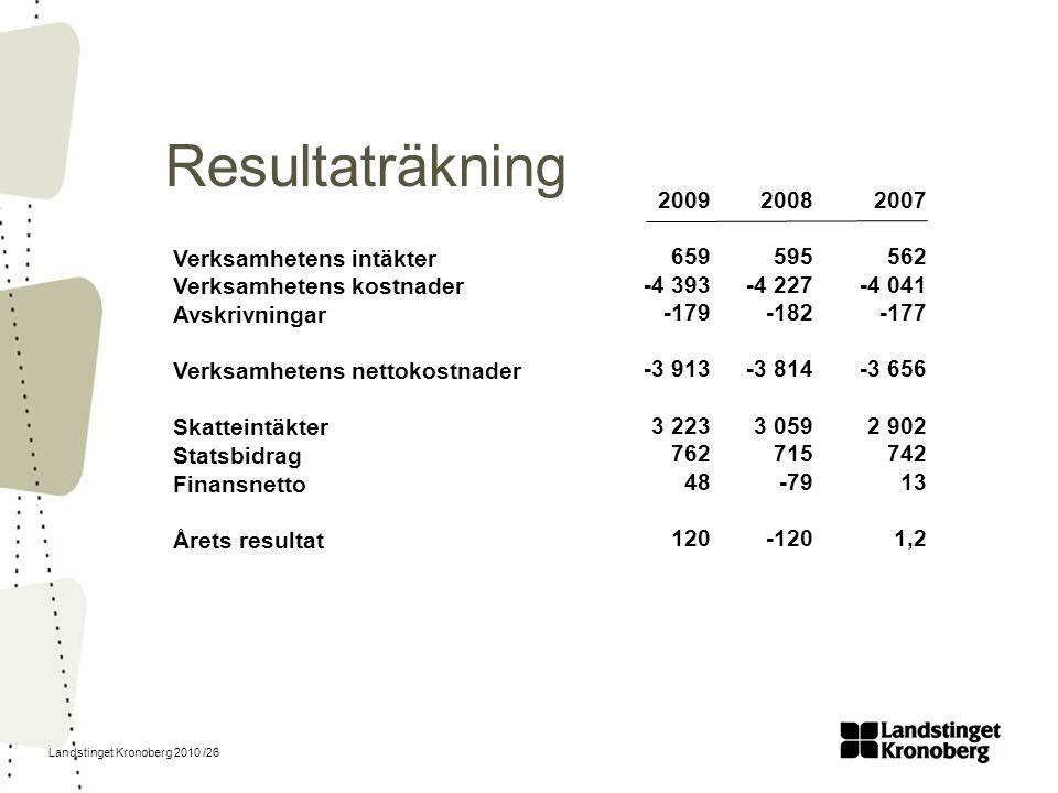 Landstinget Kronoberg 2010 /26 Resultaträkning Verksamhetens intäkter Verksamhetens kostnader Avskrivningar Verksamhetens nettokostnader Skatteintäkte