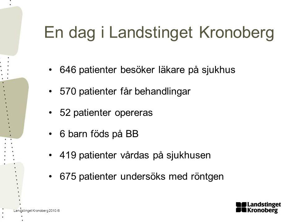 Landstinget Kronoberg 2010 /6 En dag i Landstinget Kronoberg 646 patienter besöker läkare på sjukhus 570 patienter får behandlingar 52 patienter opere