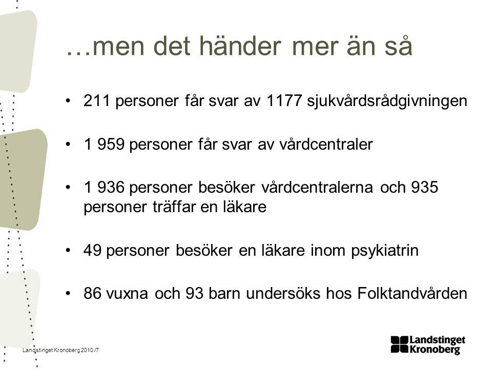 Landstinget Kronoberg 2010 /7 …men det händer mer än så 211 personer får svar av 1177 sjukvårdsrådgivningen 1 959 personer får svar av vårdcentraler 1