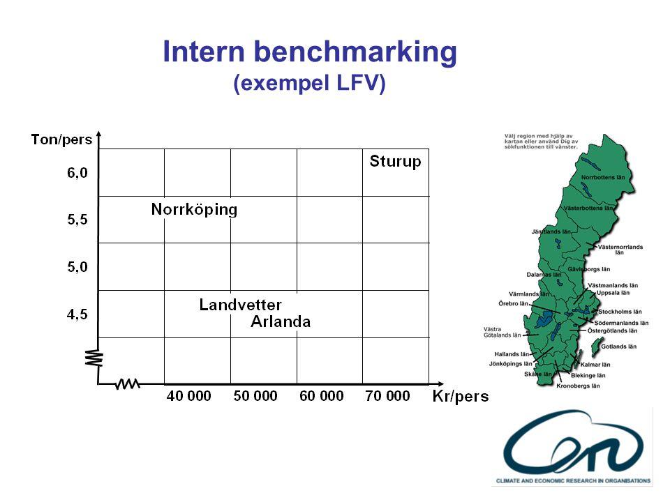 Intern benchmarking (exempel LFV)