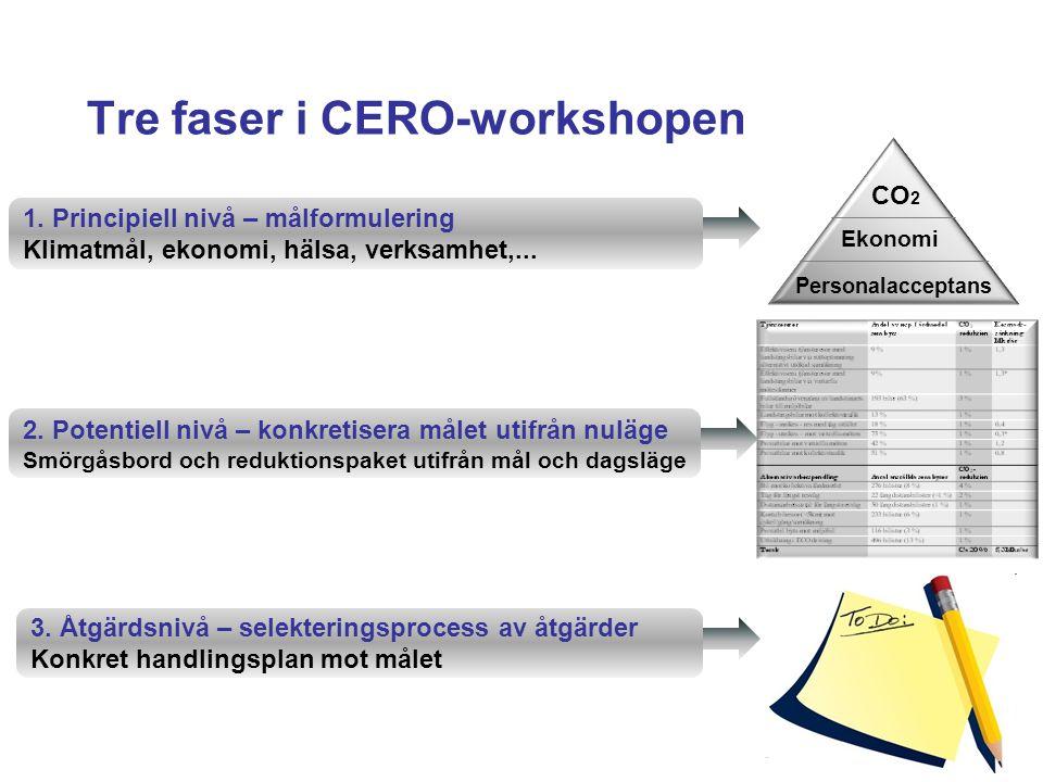 Tre faser i CERO-workshopen 2. Potentiell nivå – konkretisera målet utifrån nuläge Smörgåsbord och reduktionspaket utifrån mål och dagsläge 1. Princip