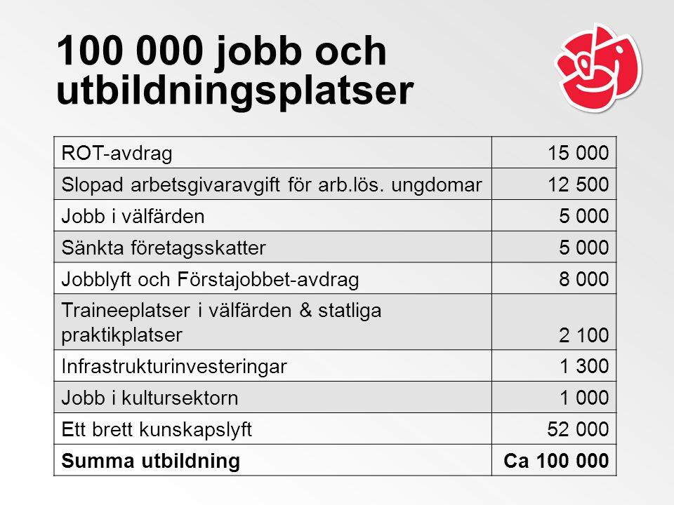 100 000 jobb och utbildningsplatser ROT-avdrag15 000 Slopad arbetsgivaravgift för arb.lös. ungdomar12 500 Jobb i välfärden5 000 Sänkta företagsskatter