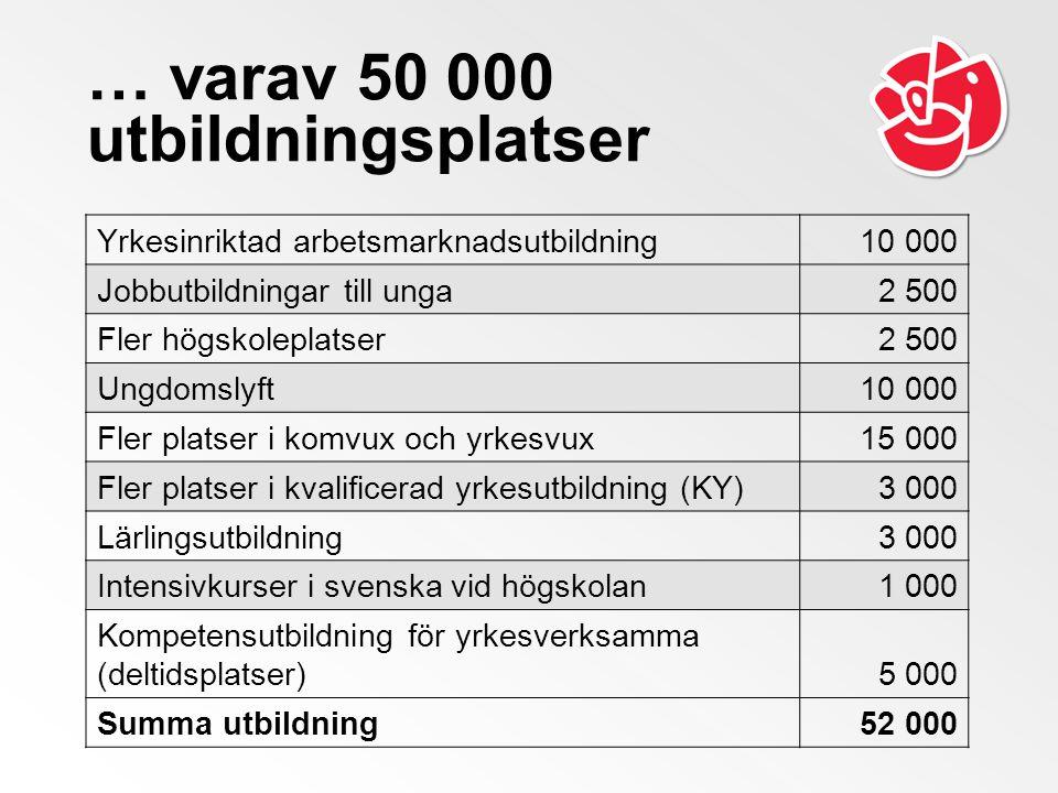… varav 50 000 utbildningsplatser Yrkesinriktad arbetsmarknadsutbildning10 000 Jobbutbildningar till unga2 500 Fler högskoleplatser2 500 Ungdomslyft10 000 Fler platser i komvux och yrkesvux15 000 Fler platser i kvalificerad yrkesutbildning (KY)3 000 Lärlingsutbildning3 000 Intensivkurser i svenska vid högskolan1 000 Kompetensutbildning för yrkesverksamma (deltidsplatser)5 000 Summa utbildning52 000
