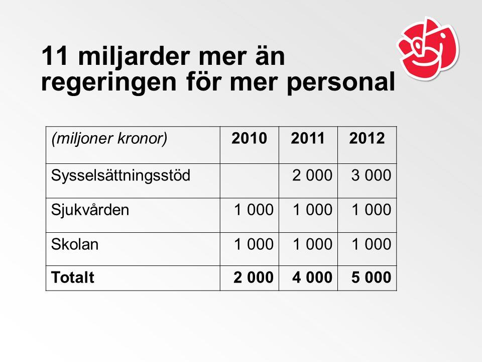 11 miljarder mer än regeringen för mer personal (miljoner kronor)201020112012 Sysselsättningsstöd 2 0003 000 Sjukvården1 000 Skolan1 000 Totalt2 0004 0005 000