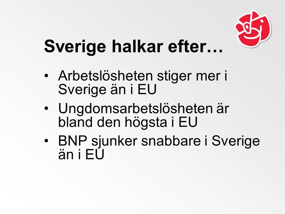 Sverige halkar efter… Arbetslösheten stiger mer i Sverige än i EU Ungdomsarbetslösheten är bland den högsta i EU BNP sjunker snabbare i Sverige än i E
