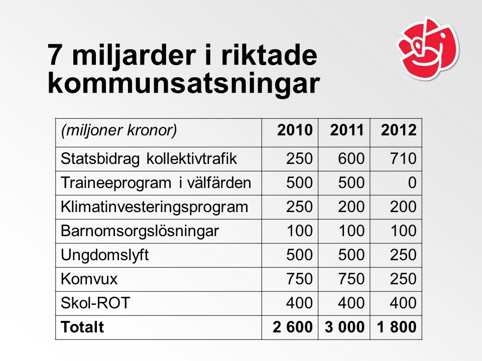 7 miljarder i riktade kommunsatsningar (miljoner kronor)201020112012 Statsbidrag kollektivtrafik250600710 Traineeprogram i välfärden500 0 Klimatinvest