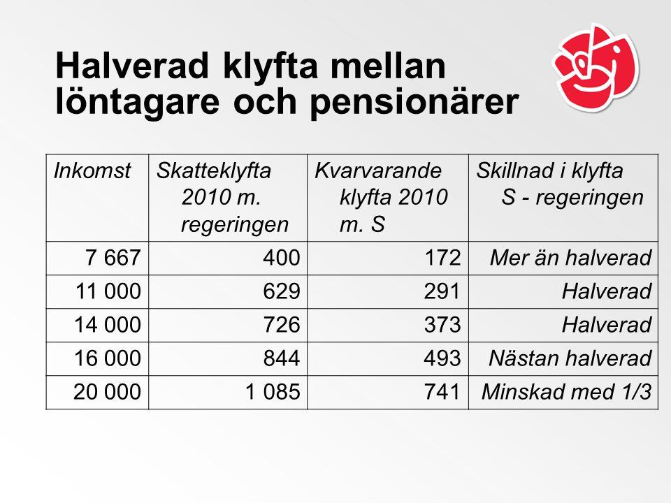 Halverad klyfta mellan löntagare och pensionärer InkomstSkatteklyfta 2010 m. regeringen Kvarvarande klyfta 2010 m. S Skillnad i klyfta S - regeringen