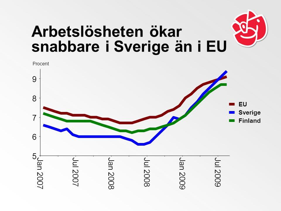 Arbetslösheten ökar snabbare i Sverige än i EU Procent 5 6 7 8 9 Jan 2007Jul 2007 Jan 2008Jul 2008Jan 2009 Jul 2009 EU Sverige Finland