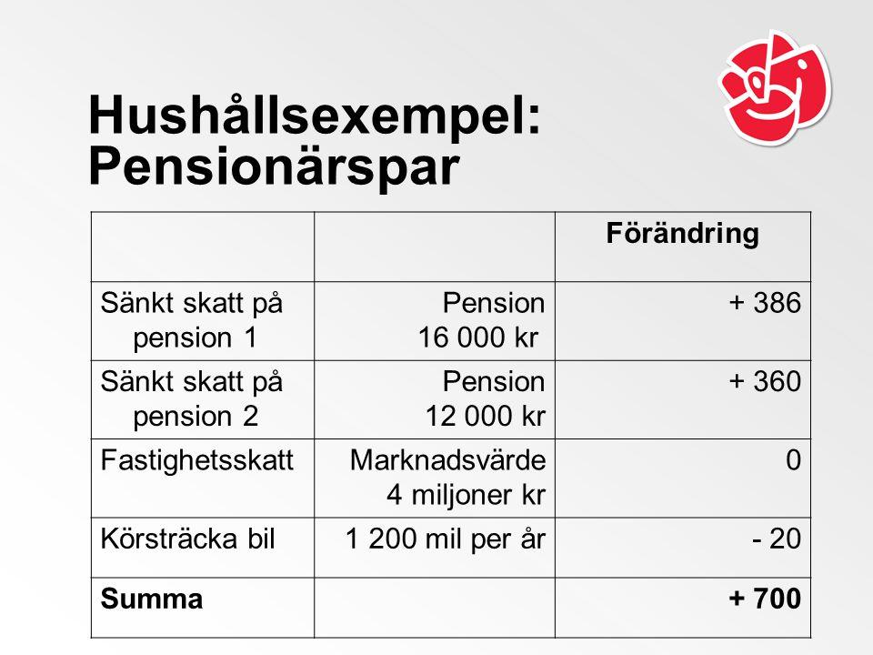 Hushållsexempel: Pensionärspar Förändring Sänkt skatt på pension 1 Pension 16 000 kr + 386 Sänkt skatt på pension 2 Pension 12 000 kr + 360 FastighetsskattMarknadsvärde 4 miljoner kr 0 Körsträcka bil1 200 mil per år- 20 Summa+ 700