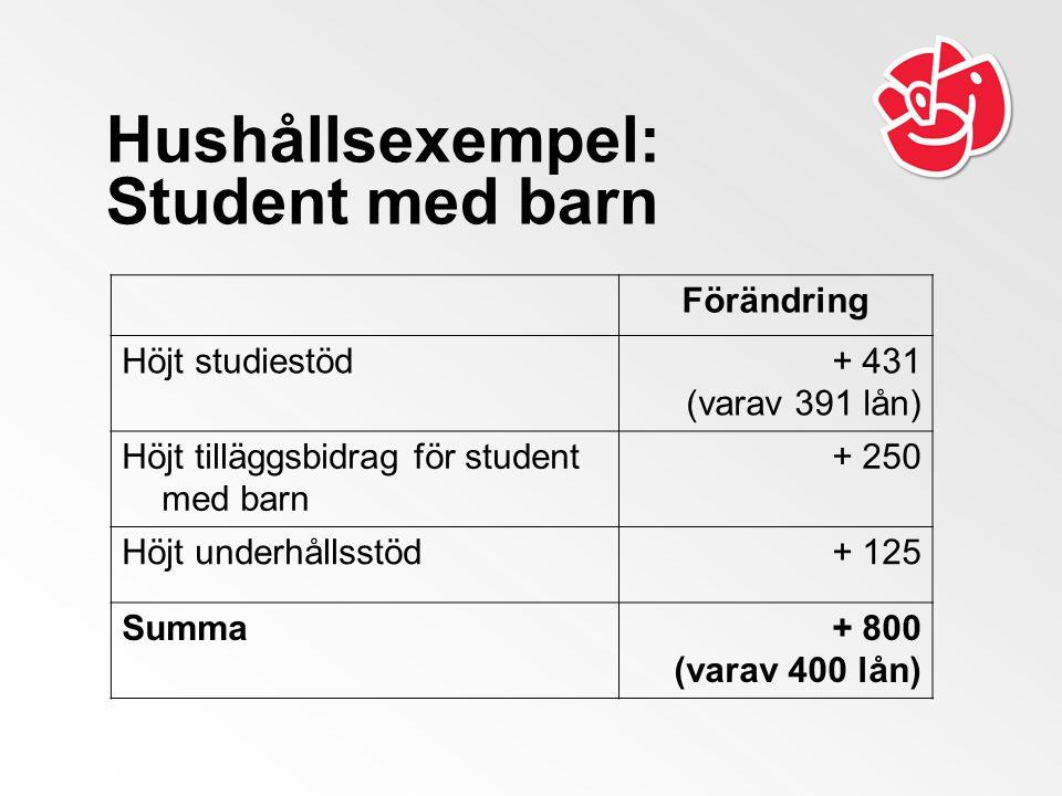 Hushållsexempel: Student med barn Förändring Höjt studiestöd+ 431 (varav 391 lån) Höjt tilläggsbidrag för student med barn + 250 Höjt underhållsstöd+ 125 Summa+ 800 (varav 400 lån)