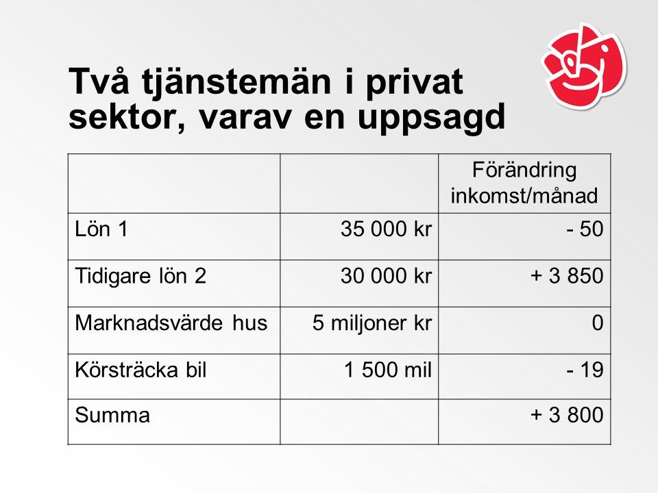 Två tjänstemän i privat sektor, varav en uppsagd Förändring inkomst/månad Lön 135 000 kr- 50 Tidigare lön 230 000 kr+ 3 850 Marknadsvärde hus5 miljoner kr0 Körsträcka bil1 500 mil- 19 Summa+ 3 800