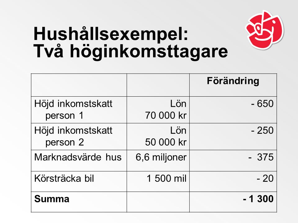 Hushållsexempel: Två höginkomsttagare Förändring Höjd inkomstskatt person 1 Lön 70 000 kr - 650 Höjd inkomstskatt person 2 Lön 50 000 kr - 250 Marknadsvärde hus6,6 miljoner- 375 Körsträcka bil1 500 mil- 20 Summa- 1 300