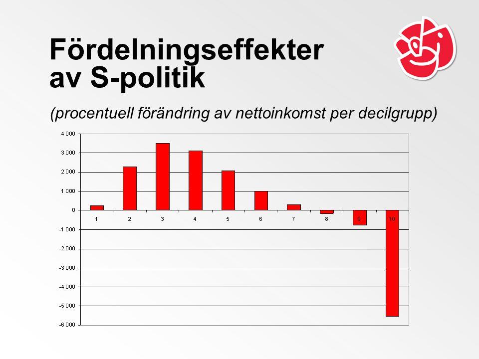 Fördelningseffekter av S-politik (procentuell förändring av nettoinkomst per decilgrupp)