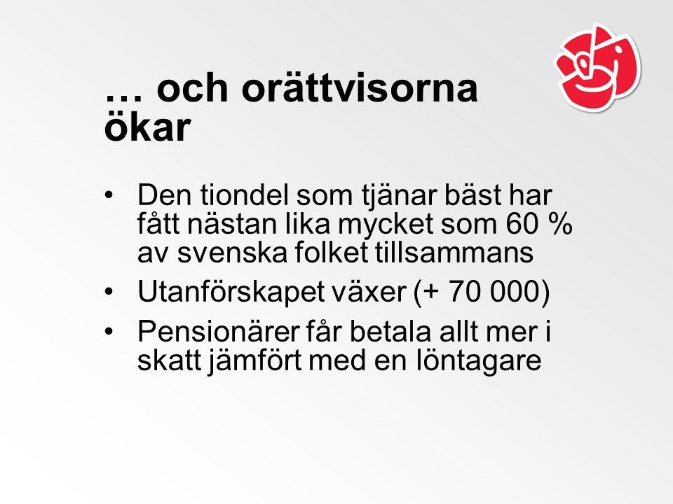 … och orättvisorna ökar Den tiondel som tjänar bäst har fått nästan lika mycket som 60 % av svenska folket tillsammans Utanförskapet växer (+ 70 000) Pensionärer får betala allt mer i skatt jämfört med en löntagare