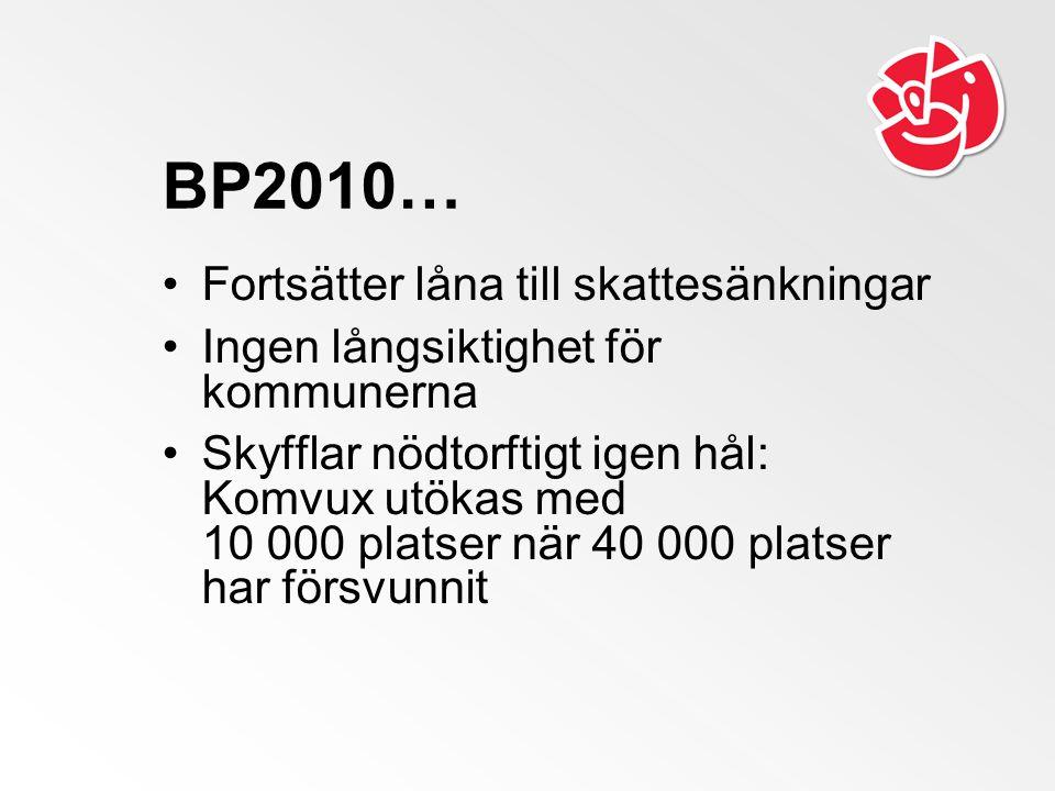 BP2010… Fortsätter låna till skattesänkningar Ingen långsiktighet för kommunerna Skyfflar nödtorftigt igen hål: Komvux utökas med 10 000 platser när 40 000 platser har försvunnit