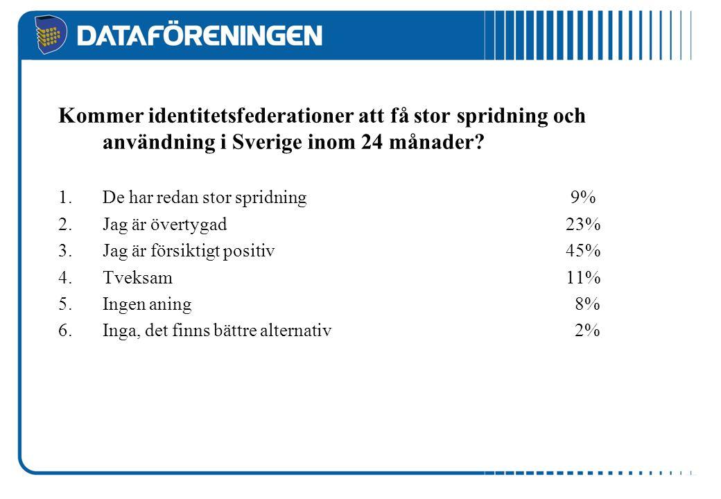 Kommer identitetsfederationer att få stor spridning och användning i Sverige inom 24 månader? 1.De har redan stor spridning 9% 2.Jag är övertygad 23%
