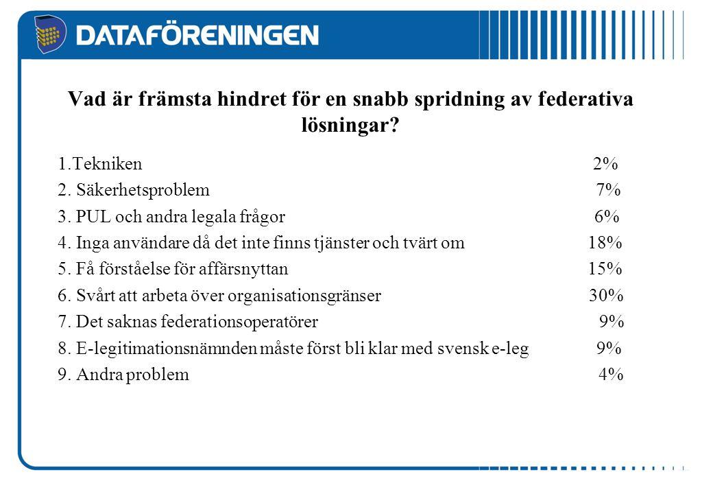 Vad är främsta hindret för en snabb spridning av federativa lösningar? 1.Tekniken 2% 2. Säkerhetsproblem 7% 3. PUL och andra legala frågor 6% 4. Inga