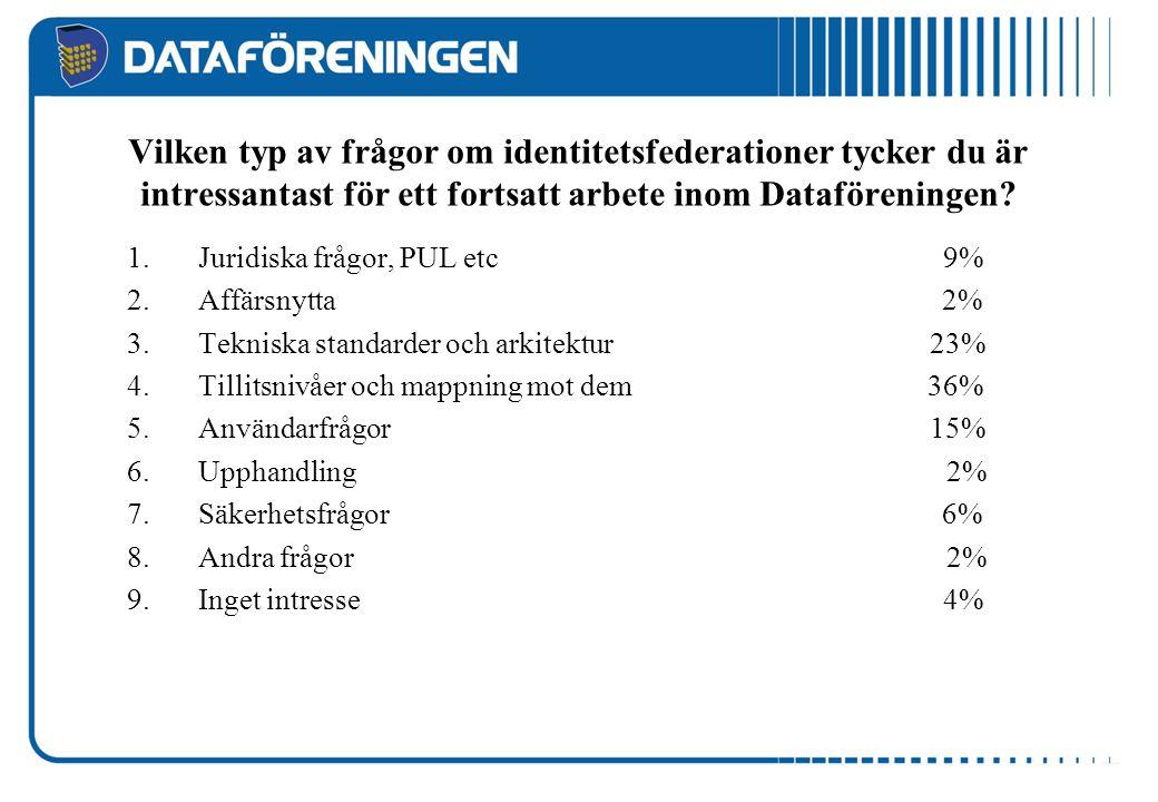 Vilken typ av frågor om identitetsfederationer tycker du är intressantast för ett fortsatt arbete inom Dataföreningen? 1.Juridiska frågor, PUL etc 9%
