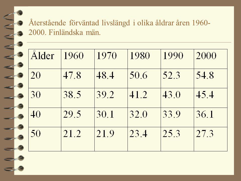 Återstående förväntad livslängd i olika åldrar åren 1960- 2000. Finländska män.