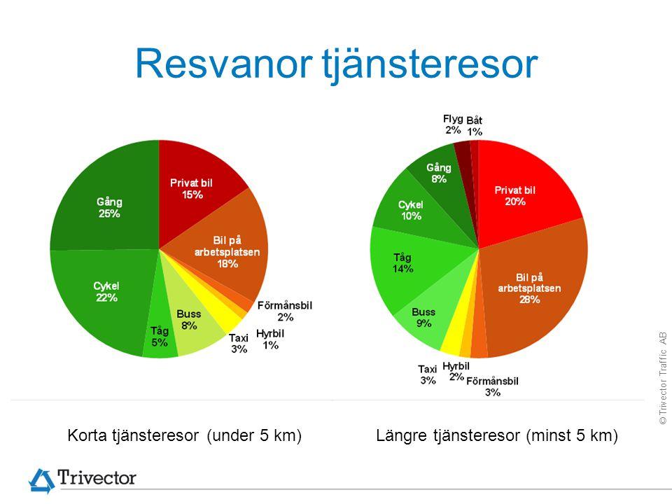 © Trivector Traffic AB Resvanor tjänsteresor Korta tjänsteresor (under 5 km) Längre tjänsteresor (minst 5 km)