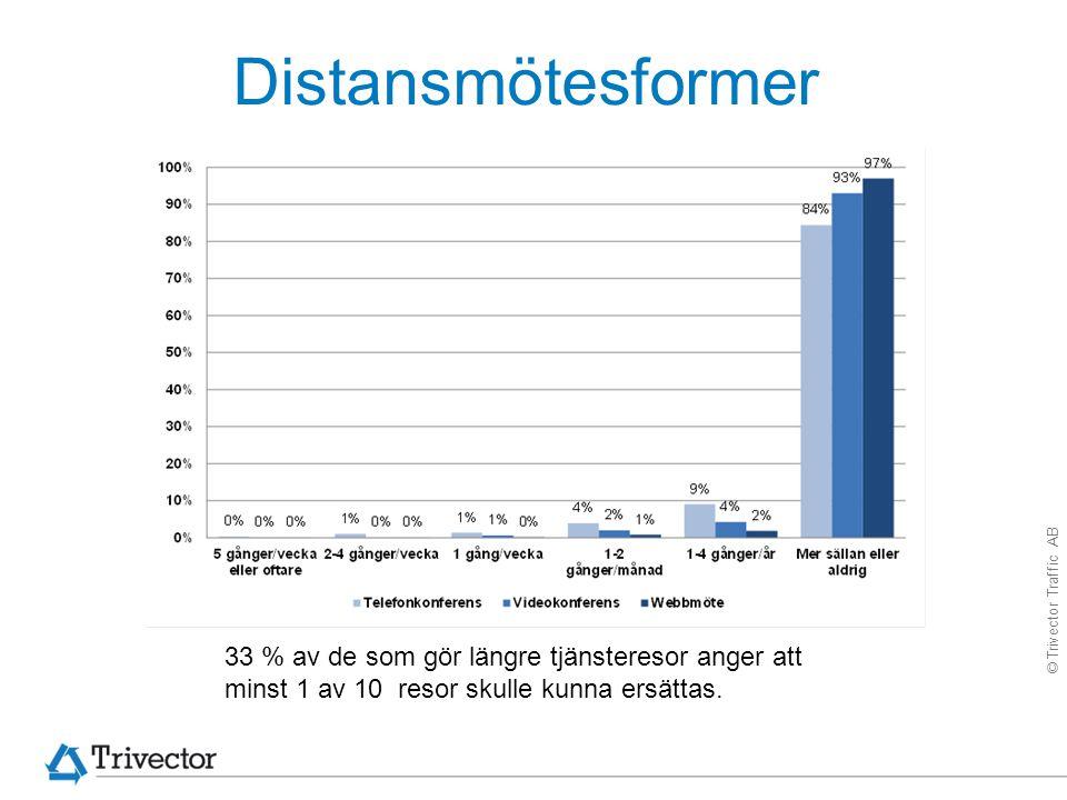 © Trivector Traffic AB Distansmötesformer 33 % av de som gör längre tjänsteresor anger att minst 1 av 10 resor skulle kunna ersättas.