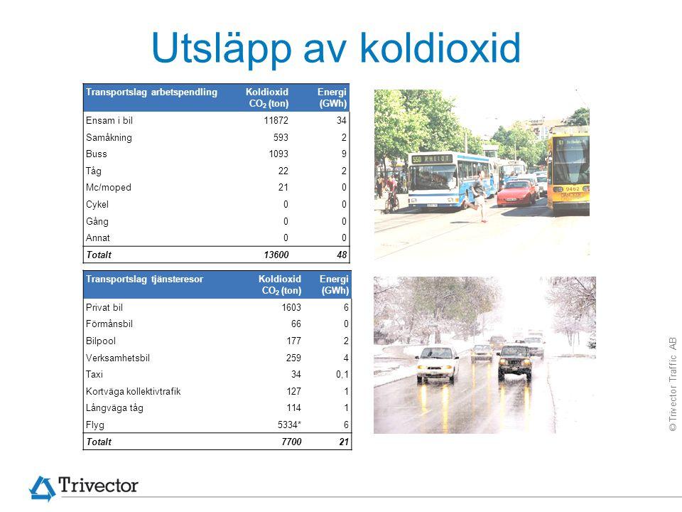 © Trivector Traffic AB Tack för uppmärksamheten!