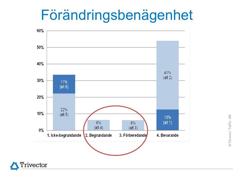 © Trivector Traffic AB Riktlinjer för möten och resor - ett bra stöd?