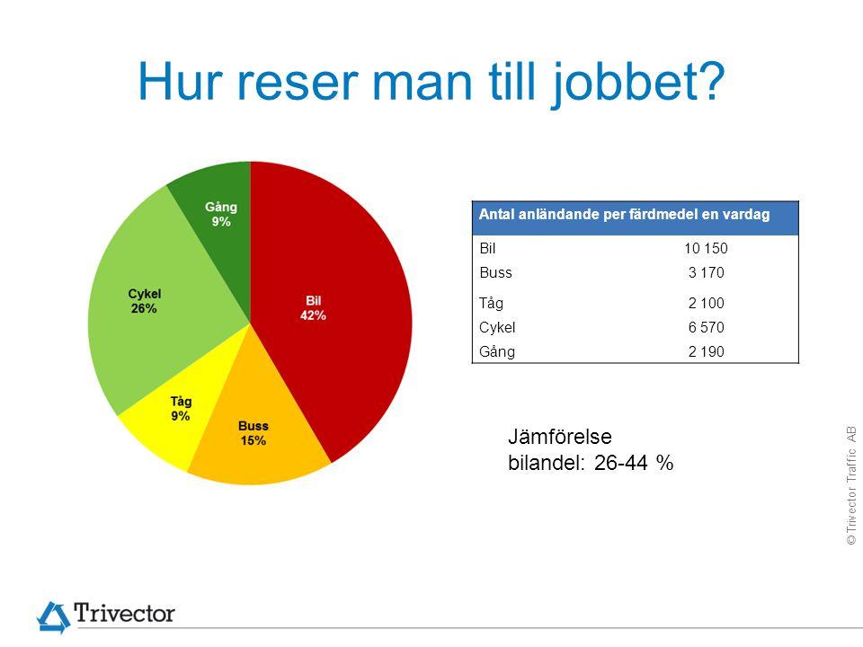 © Trivector Traffic AB Mål tjänsteresorna 1.Koldioxidutsläppen från personalens arbetsresor ska minska med minst 5 % år 2016, mätt i kg/anställd.
