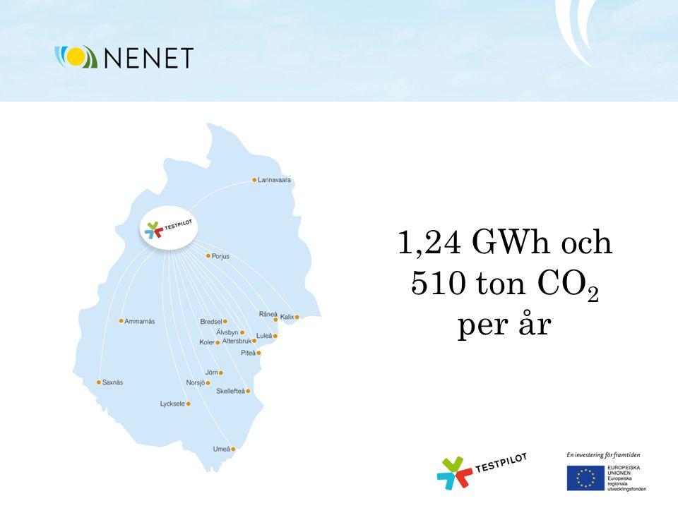 1,24 GWh och 510 ton CO 2 per år