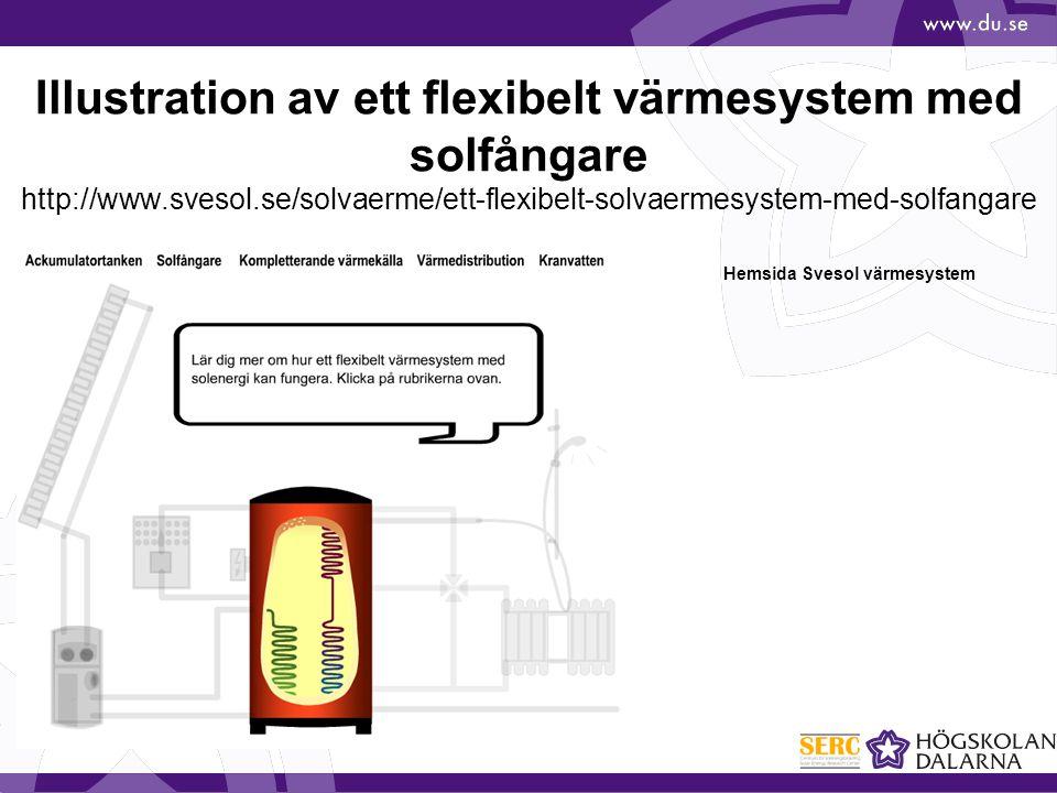 Illustration av ett flexibelt värmesystem med solfångare http://www.svesol.se/solvaerme/ett-flexibelt-solvaermesystem-med-solfangare Hemsida Svesol vä