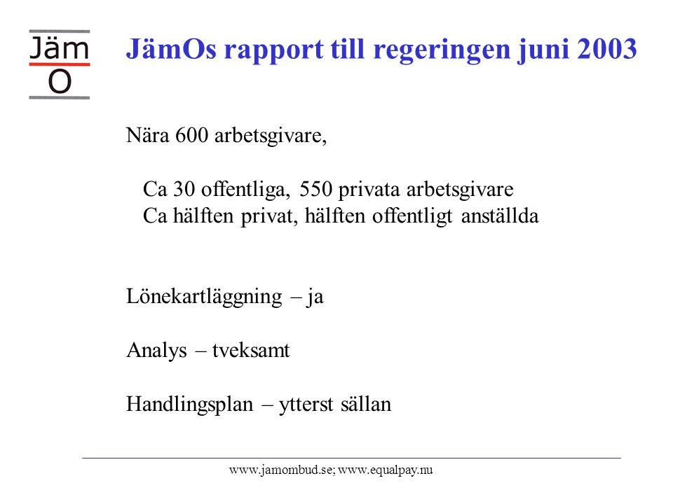 www.jamombud.se; www.equalpay.nu Nära 600 arbetsgivare, Ca 30 offentliga, 550 privata arbetsgivare Ca hälften privat, hälften offentligt anställda Lönekartläggning – ja Analys – tveksamt Handlingsplan – ytterst sällan JämOs rapport till regeringen juni 2003