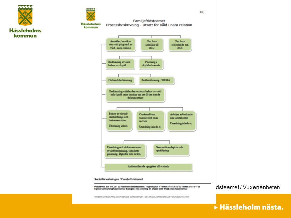 Socialförvaltningen / Familjefridsteamet / Vuxenenheten
