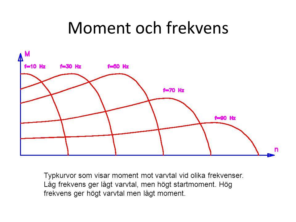 Moment och frekvens Typkurvor som visar moment mot varvtal vid olika frekvenser. Låg frekvens ger lågt varvtal, men högt startmoment. Hög frekvens ger