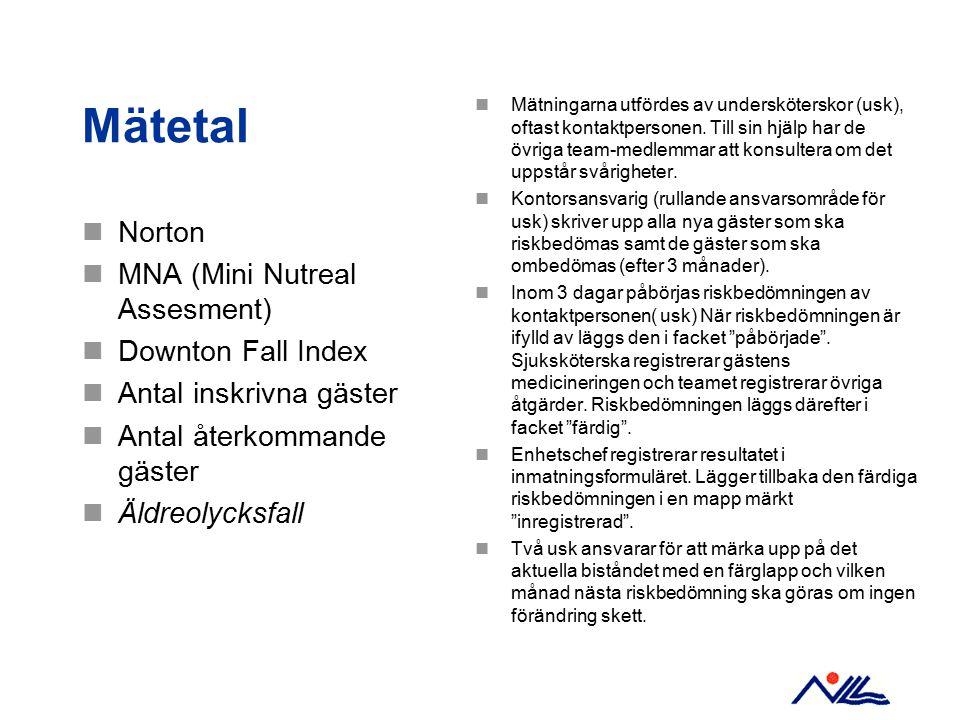 Mätetal Norton MNA (Mini Nutreal Assesment) Downton Fall Index Antal inskrivna gäster Antal återkommande gäster Äldreolycksfall Mätningarna utfördes a