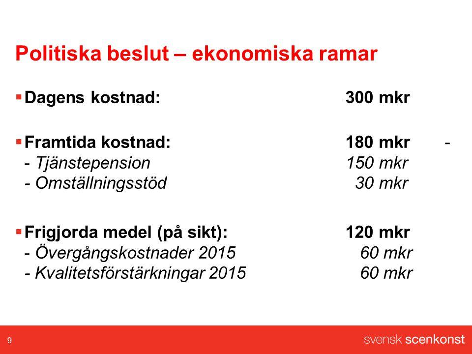 Politiska beslut – ekonomiska ramar  Dagens kostnad: 300 mkr  Framtida kostnad: 180 mkr - - Tjänstepension150 mkr - Omställningsstöd 30 mkr  Frigjorda medel (på sikt):120 mkr - Övergångskostnader 2015 60 mkr - Kvalitetsförstärkningar 2015 60 mkr 9