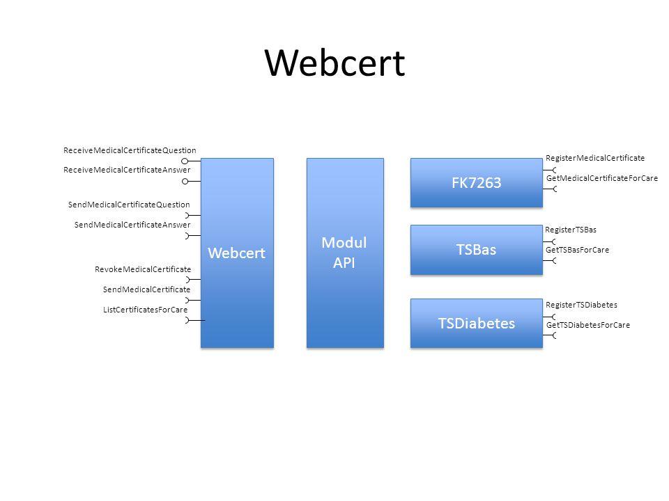 Webcert Modul API ReceiveMedicalCertificateQuestion ReceiveMedicalCertificateAnswer SendMedicalCertificateQuestion SendMedicalCertificateAnswer Revoke