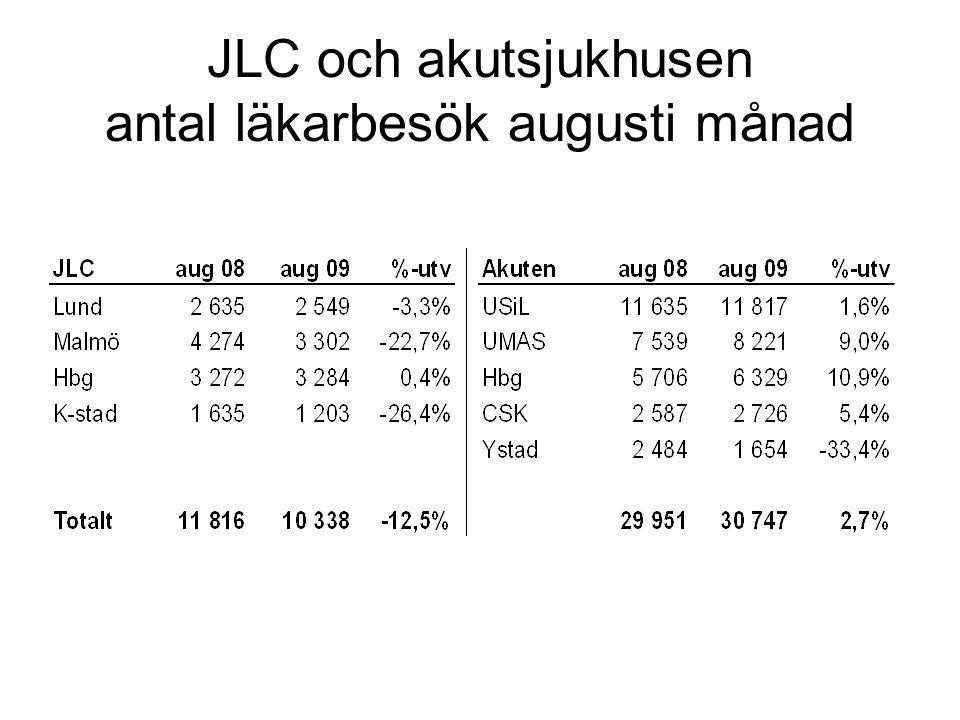 JLC och akutsjukhusen antal läkarbesök augusti månad