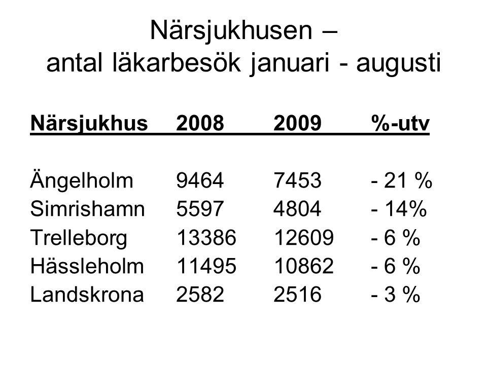 Närsjukhusen – antal läkarbesök januari - augusti Närsjukhus20082009%-utv Ängelholm94647453- 21 % Simrishamn55974804- 14% Trelleborg1338612609- 6 % Hässleholm1149510862- 6 % Landskrona25822516- 3 %