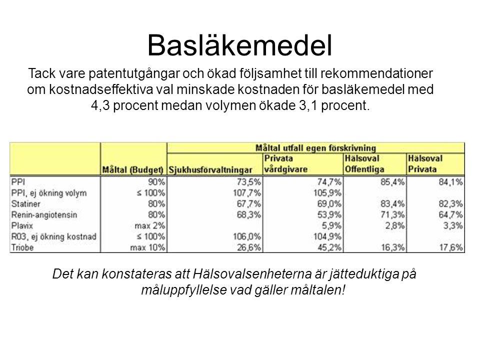 God vård i Skåne Patient- fokuserad Effektiv Jämlik I rimlig tid Hälsoinriktad Kunskaps- baserad Säker