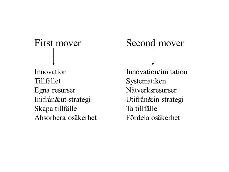 First moverSecond mover InnovationInnovation/imitation TillfälletSystematiken Egna resurserNätverksresurser Inifrån&ut-strategiUtifrån&in strategi Skapa tillfälleTa tillfälle Absorbera osäkerhetFördela osäkerhet