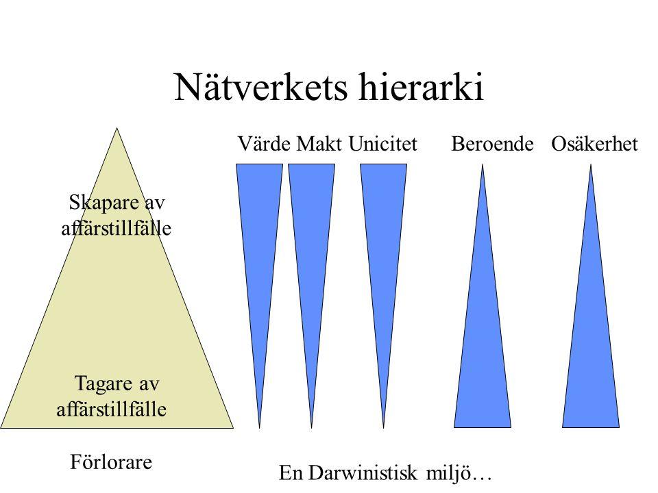 Nätverkets hierarki Skapare av affärstillfälle Tagare av affärstillfälle Förlorare Värde Makt Unicitet Beroende Osäkerhet En Darwinistisk miljö…